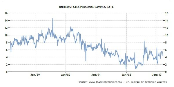 United States Personal Savings Rate