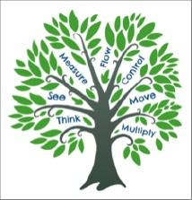 Prosperity Economics Tree